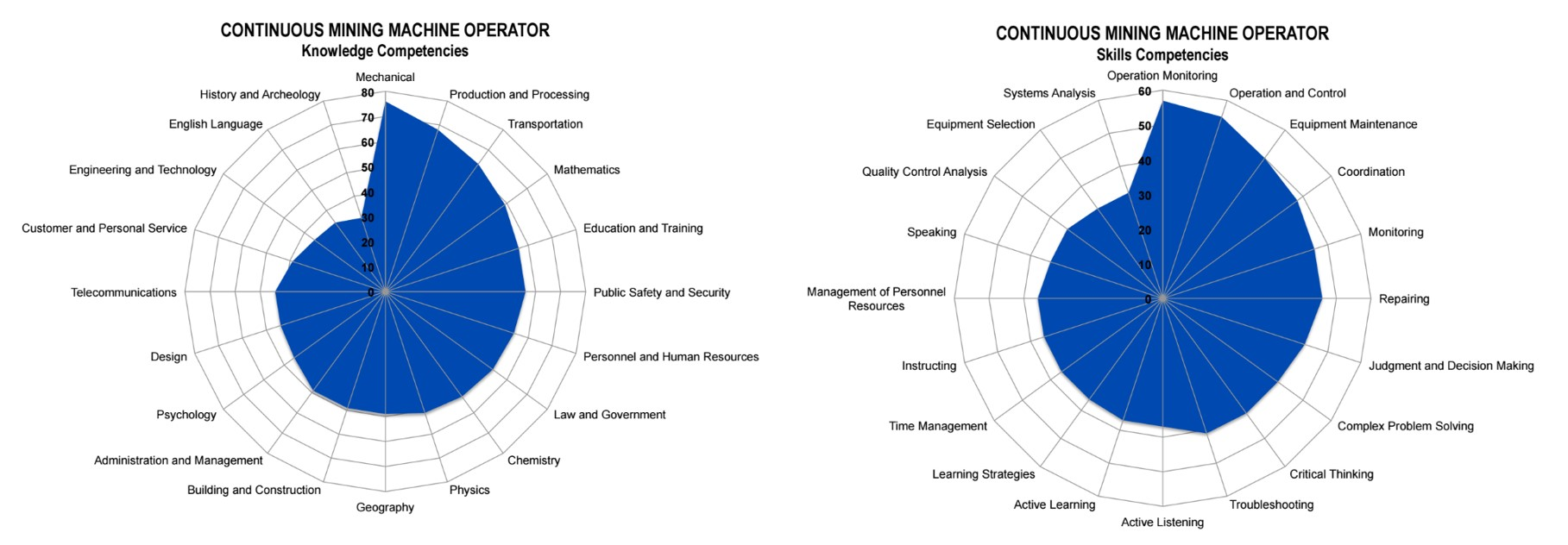 Machine Operator Competencies