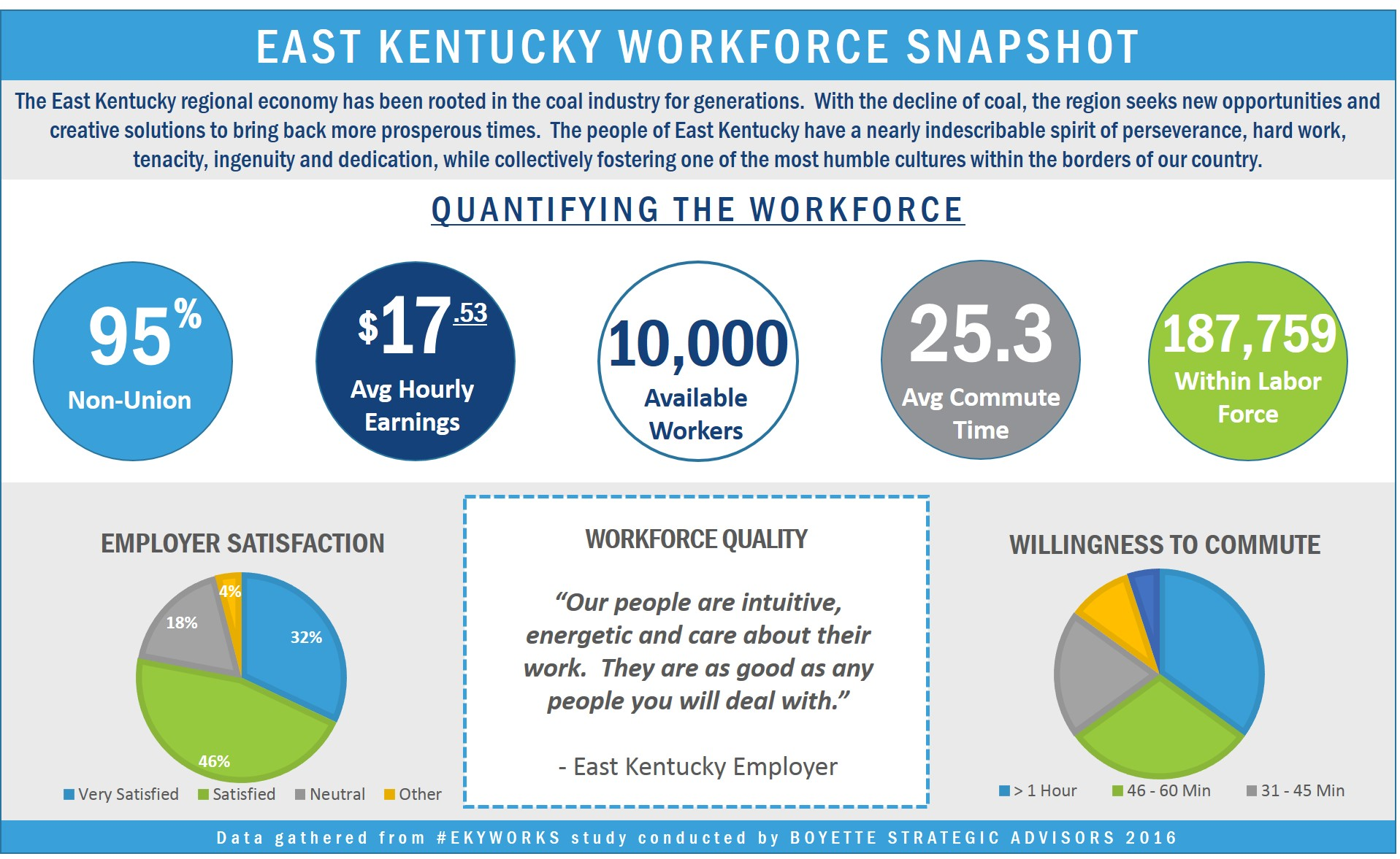 Workforce Study Key Facts