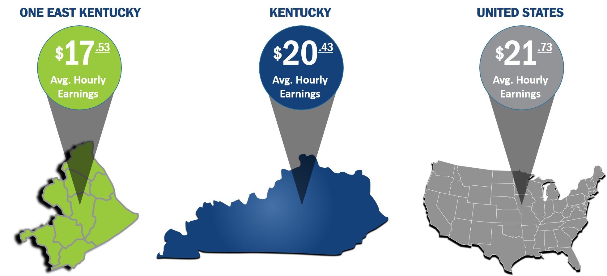 Labor Cost Comparison