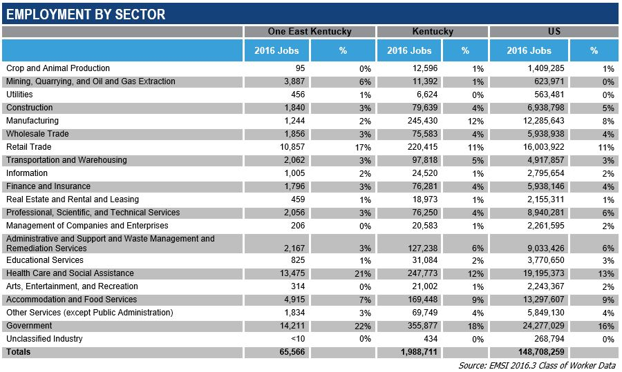 Employment of Region by Sector