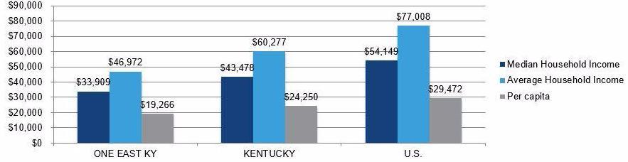 Income Comparisons