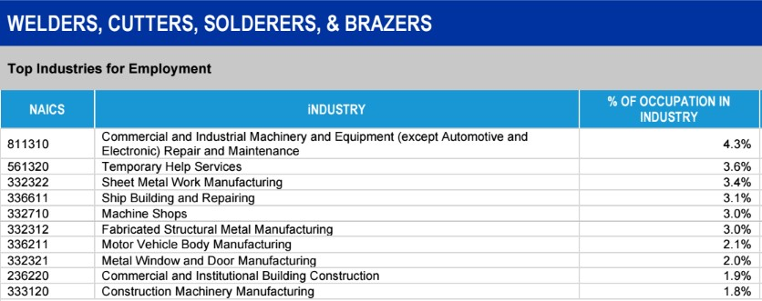 Additional Metalworking Employment Industries