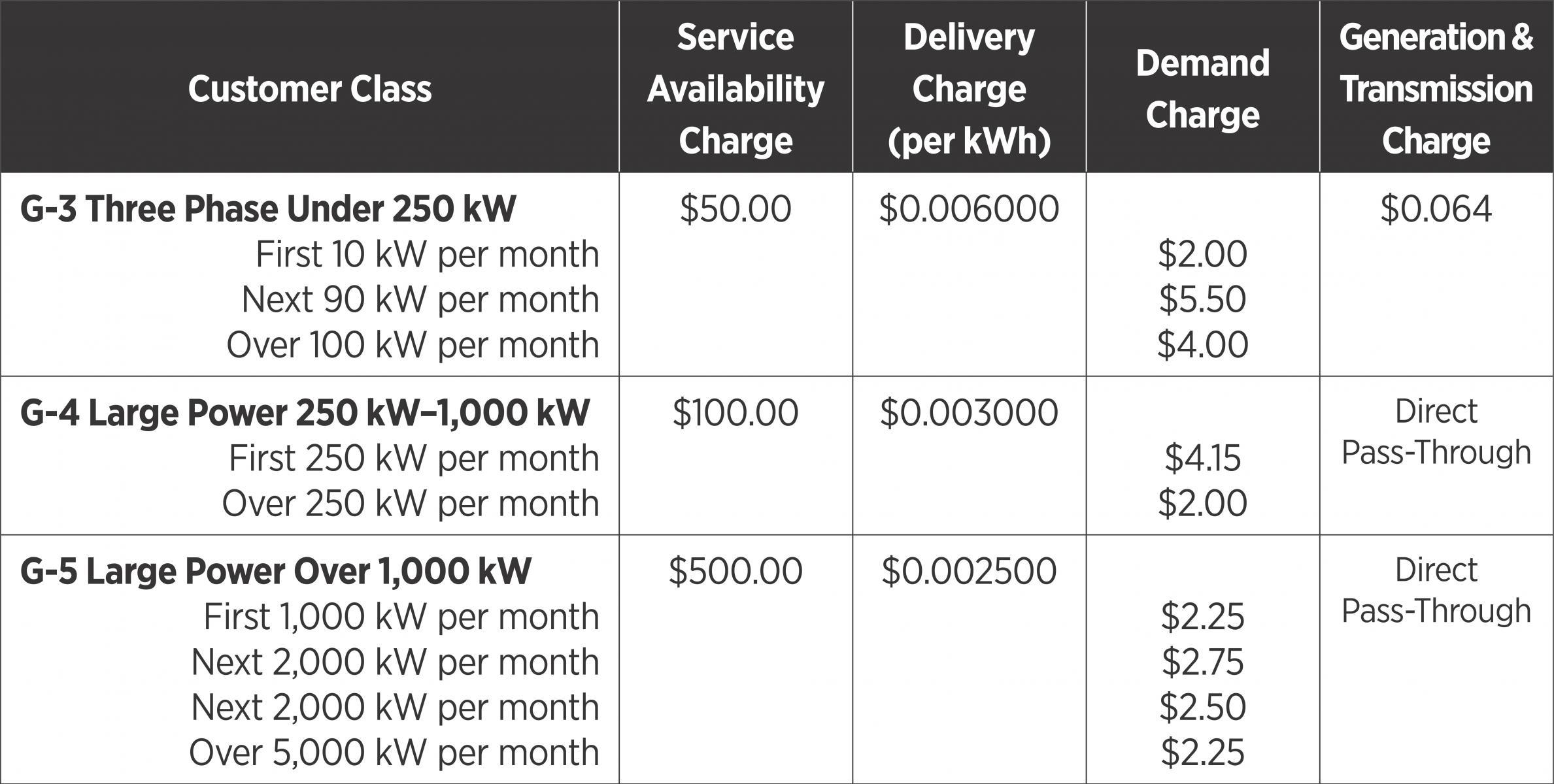 GVEC Power Rates Chart