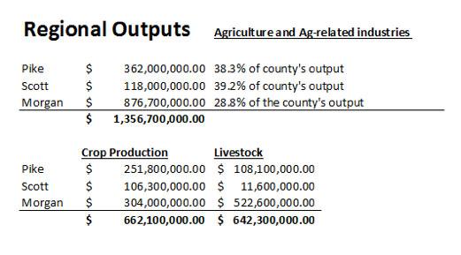 regional outputs