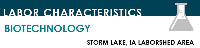 Thumbnail Image For Storm Lake Biotechnology Report - Click Here To See