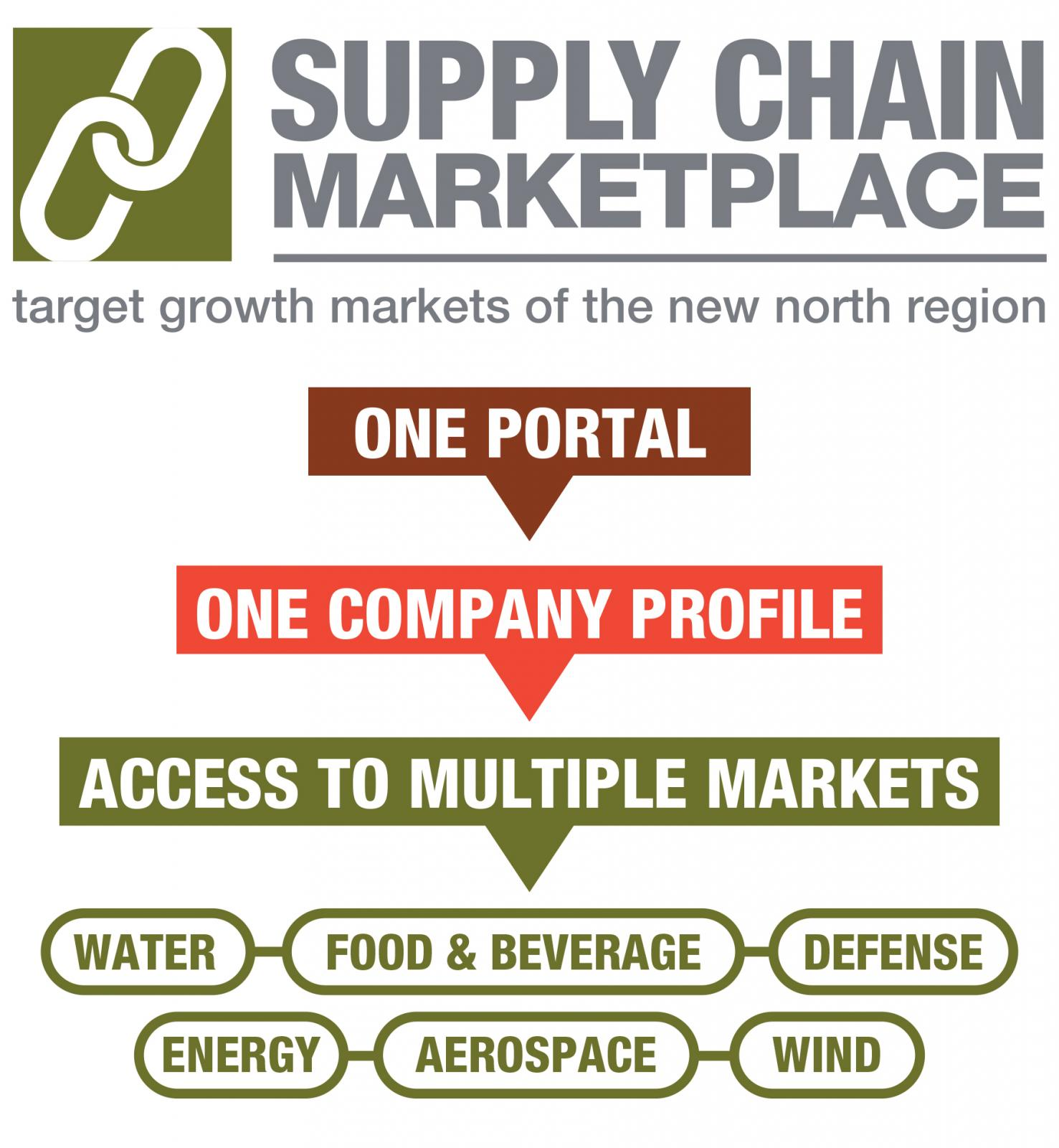 New North Inc. Wins the Mid-America EDC Marketing Award for Developing a Supply Chain Marketplace Photo - Click Here to See