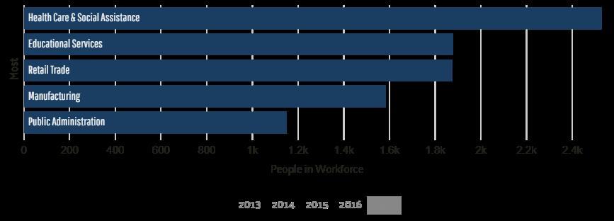 most common industries morgan