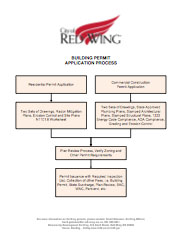 Thumbnail Image For Flowchart: Building Permit Process - Click Here To See