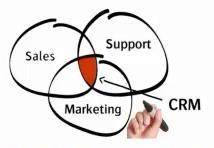 10 Steps to Better Customer Relationship Management (CRM)