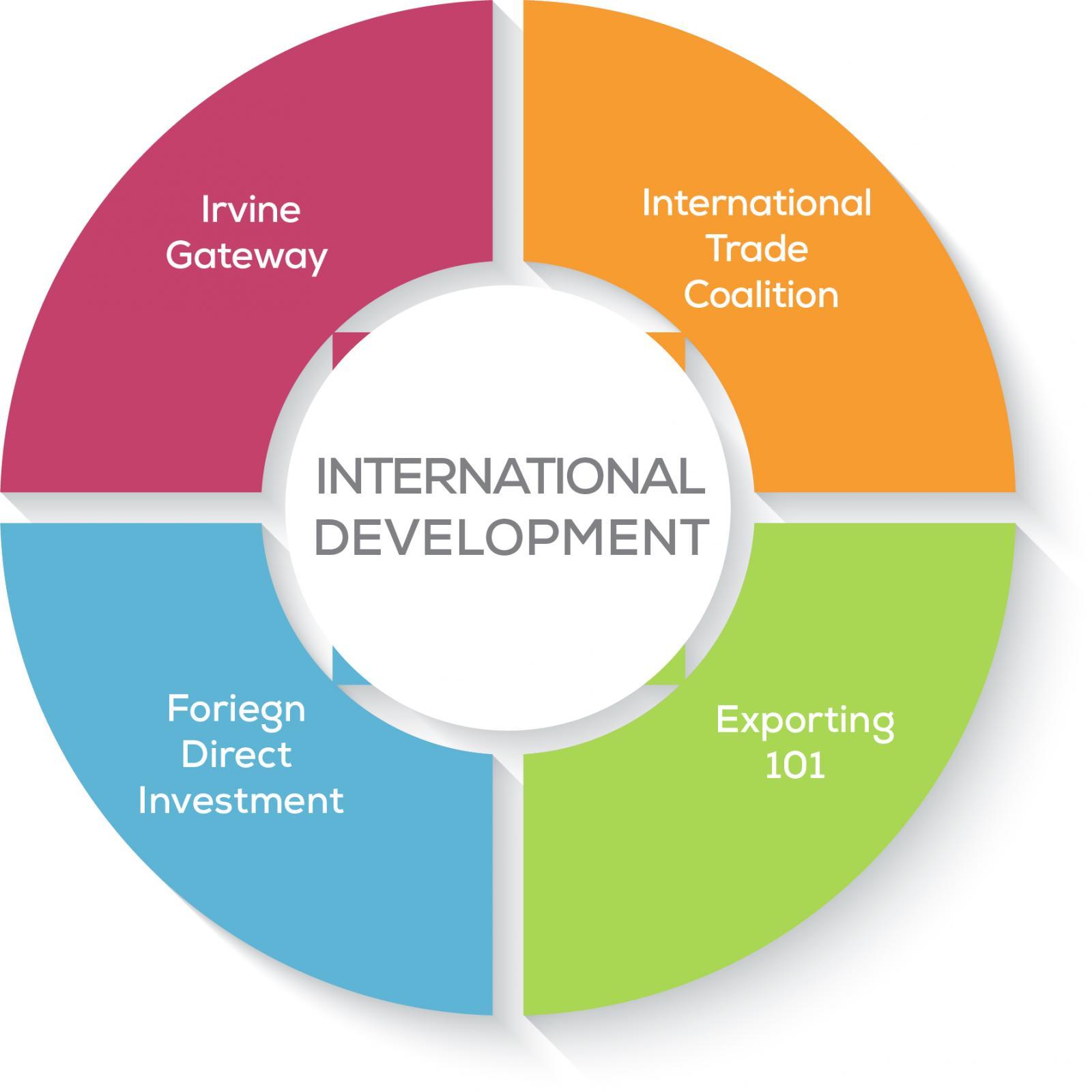 International Development Committee Organizational Chart